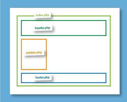 WordPress-Befehle: grafische Darstellung der Zusammensetzung eines WordPress-Themes aus unterschiedlichen Template-Dateien