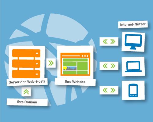 Beziehungen zwischen einer Website, dem WordPress-Host, dem Internet und den Usern
