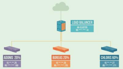 Load Balancing: Gemeinsam sind sie stark