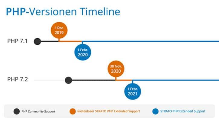 Wichtige Info: Der PHP Extended Support für PHP  7.2 kommt