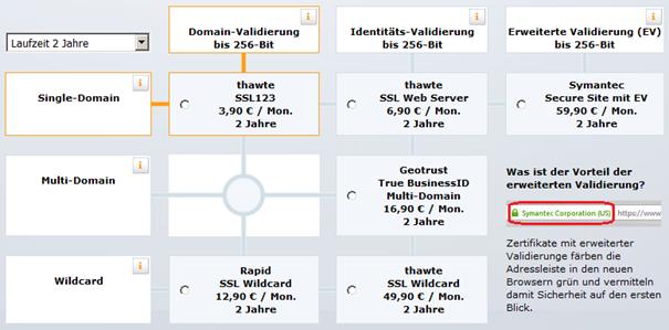 Wie wird ein SSL-Zertifikat bestellt?